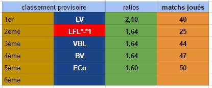 Points infos matchs IE et IS saison81 - Page 3 Ie30117