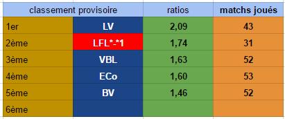 Points infos matchs IE et IS saison81 - Page 3 Ratio_11