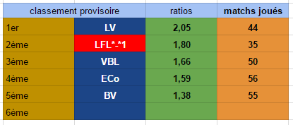 Points infos matchs IE et IS saison81 - Page 4 Ratio_13