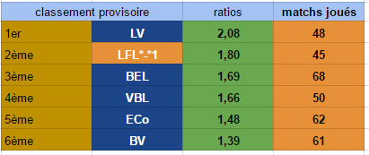 Points infos matchs IE et IS saison81 - Page 4 Ratio_17