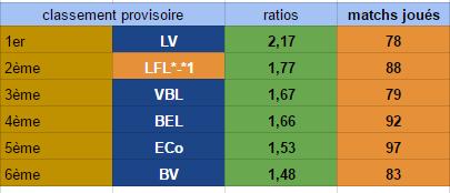 Points infos matchs IE et IS saison81 - Page 6 Ratio_30