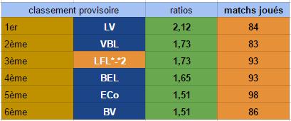 Points infos matchs IE et IS saison81 - Page 6 Ratio_32