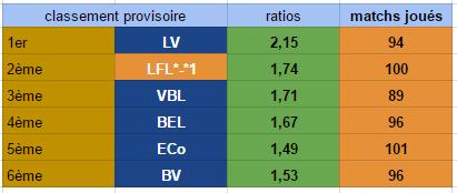Points infos matchs IE et IS saison81 - Page 7 Ratio_34