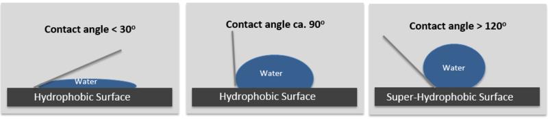 Contact Angle e Draining Angle - Idrofobia ed idrofilia Contac10