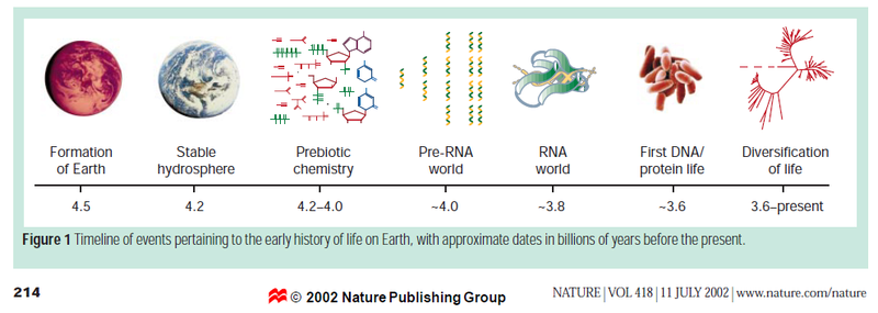 From the first living organism OOL to to the last universal common ancestor (LUCA) Orgel_11