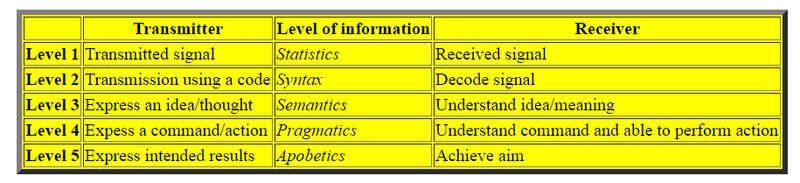 The five levels of information in DNA The_fi10