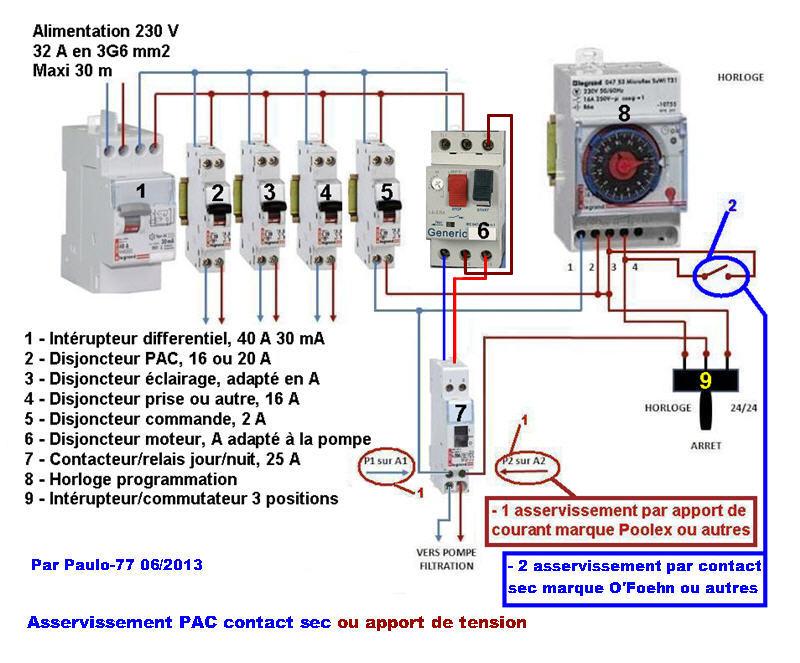 matériel nécessaire pour asservissement PAC / filtration Tablea11