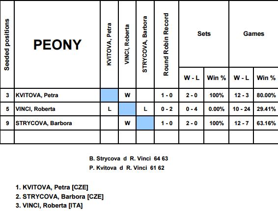 WTA ELITE TROPHY 2016 Sans_t12