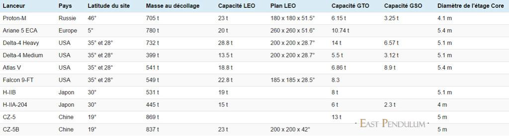 CZ-5 : Nouvelle génération de lanceur lourd - Page 10 04-11-10