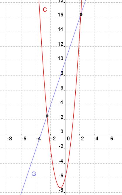Révision sur les fonctions polynômes du second degré Image_10