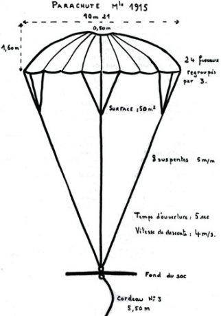 Le parachute pendant la Grande Guerre . Articl11