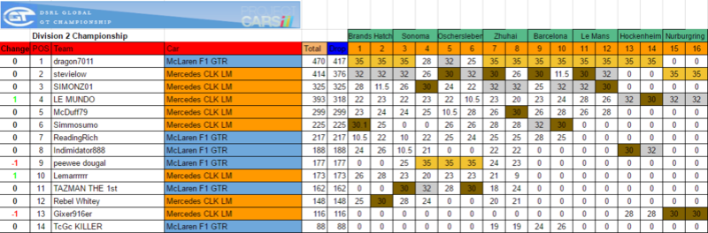 Championship Standings Gt1_st10
