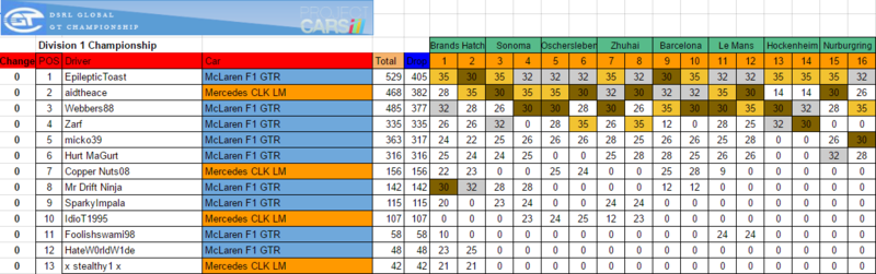 Championship Standings Gt1_st11
