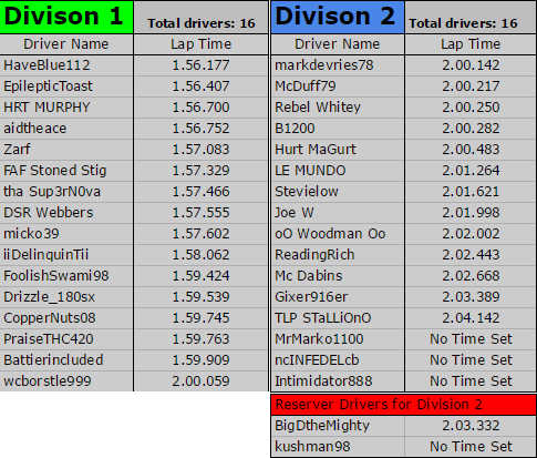 GT3 Division Results Gt3_se13