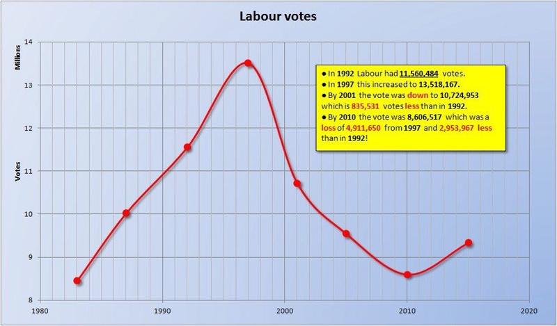 What now for Labour? (Part 3) Labour10