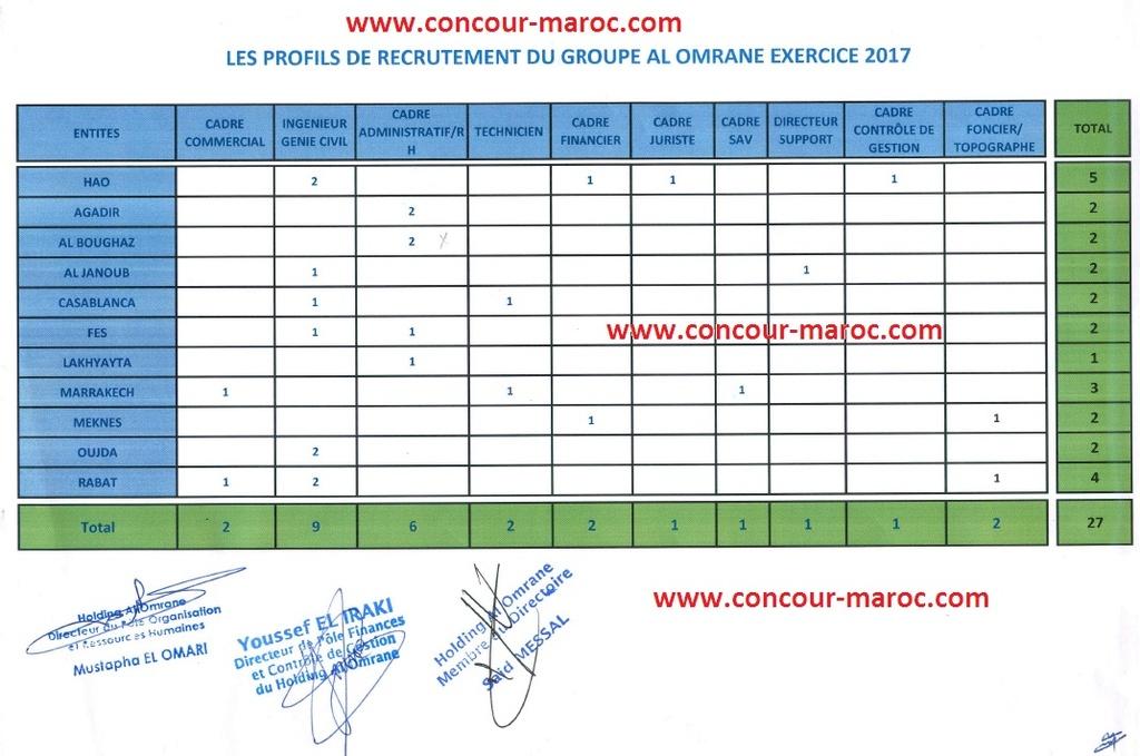 مجموعة التهيئة العمران : تفاصيل و لائحة 27 منصب توظيف في عدة درجات برسم سنة 2017 Conco122