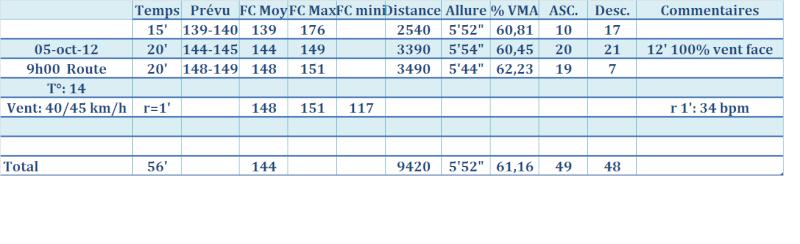 Book ---) Objectif 10km pour la fin de saison 2012. 05_oct10