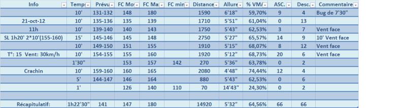 Book ---) Objectif 10km pour la fin de saison 2012. 21_oct10