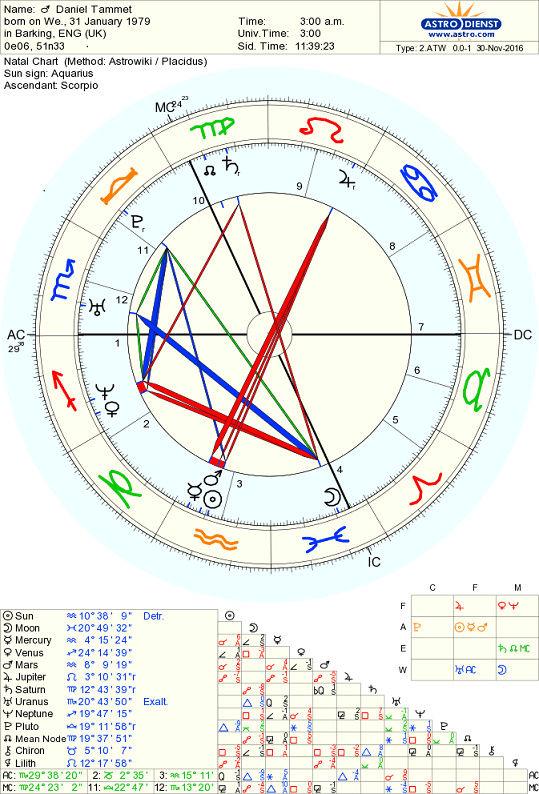 L'autisme et l'astrologie Astro_10