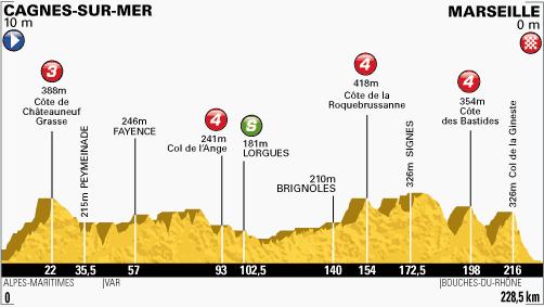 [Cyclisme] Giro 2014 Profil10