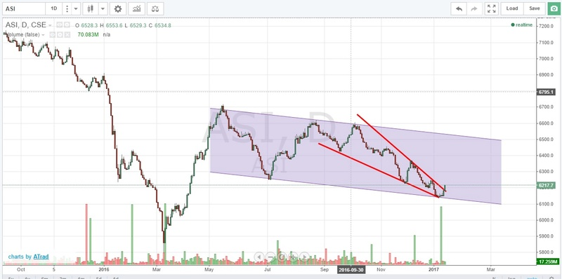 ASI Chart - 01.15.2017 Asi_1310