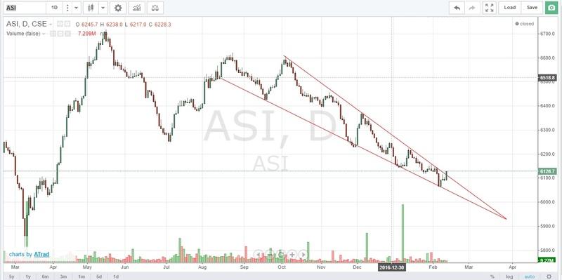 13.02.2017 ASI Chart Asi_1810