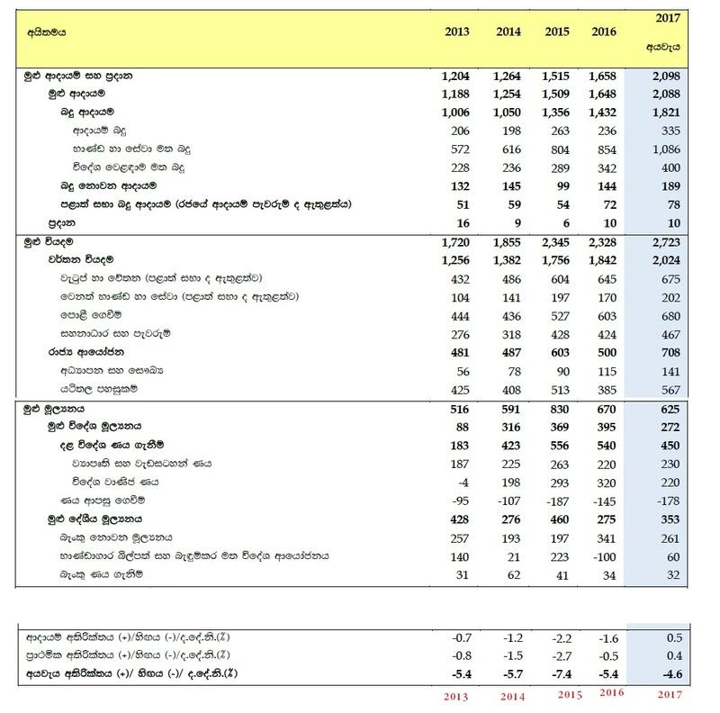 last few years Budgets. Budget10