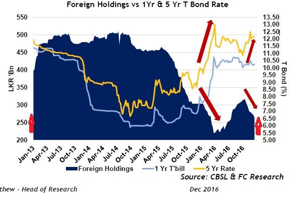 Foreign Holdings vs 1Yr & 5 Yr T Bond Rate and SLDB (Sri lanka Development Bond) Frhld_10
