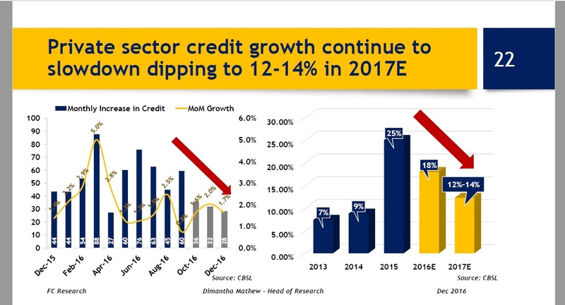 Private sector credit growth continue to slowdown dipping to 12-14% in 2017E Pscred10