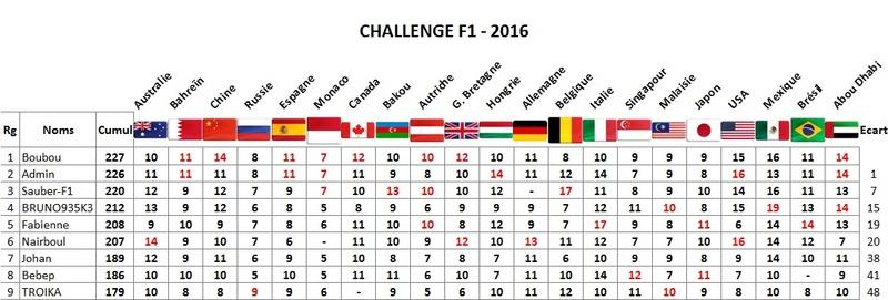 Classement Challenge F1 2016 Abou-d10