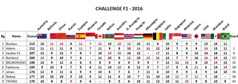 Classement Challenge F1 2016 Brysil10