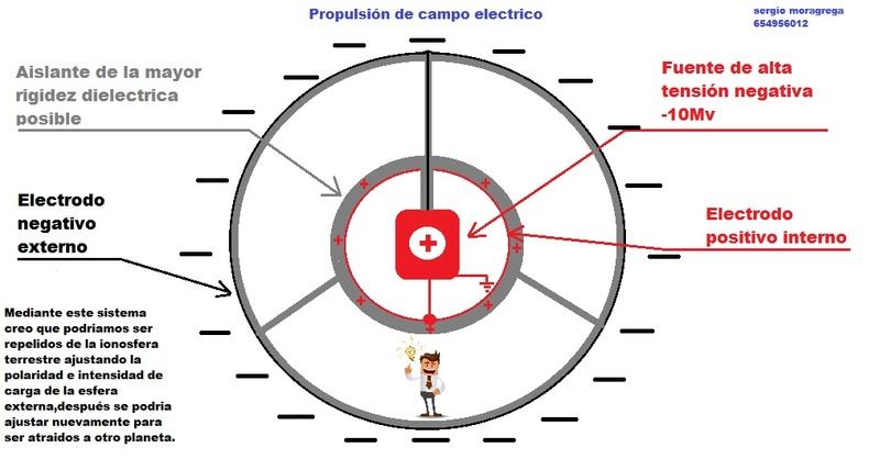 posible sistema de propulsión de campo - Página 2 Propul10