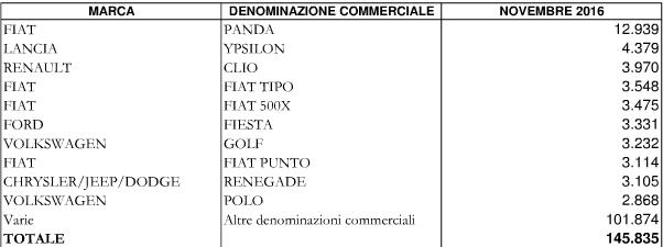 TOP 10 Italia primo Semestre 2016 - Pagina 3 De10