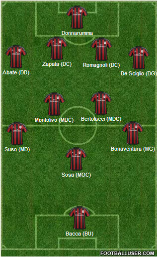 Compositions Milan_10