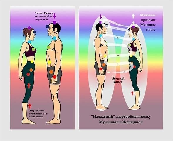 Энергообмен между мужчиной и женщиной Image10