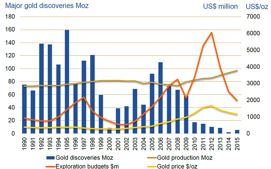 The Technical Case For Gold 5_expl10