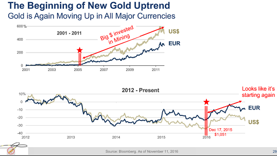 The Technical Case For Gold 7_a_te10