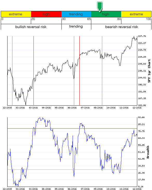 Stocks Trade Signals - Page 11 Breadt10