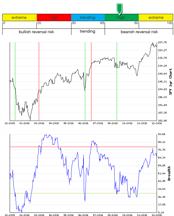 Stocks Trade Signals - Page 11 Breadt11
