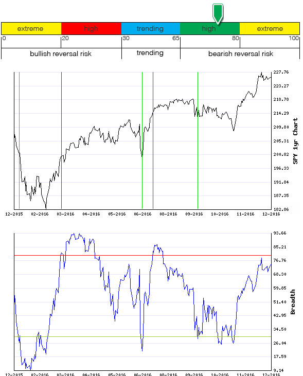 Stocks Trade Signals - Page 11 Breadt12