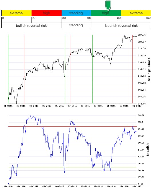 Stocks Trade Signals - Page 12 Breadt13