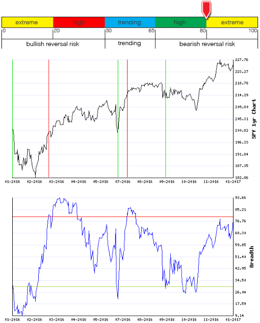 Stocks Trade Signals - Page 11 Breadt14
