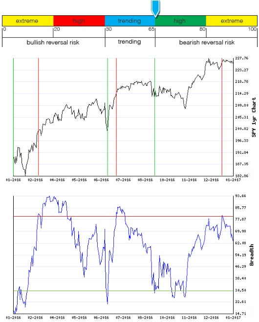 Stocks Trade Signals - Page 12 Breadt15