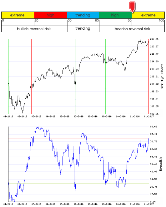 Stocks Trade Signals - Page 11 Breadt15