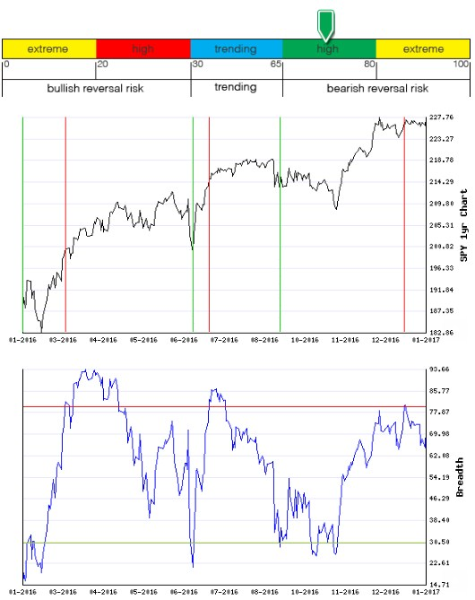 Stocks Trade Signals - Page 12 Breadt16