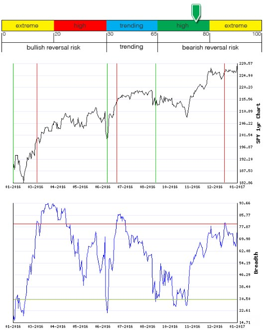 Stocks Trade Signals - Page 12 Breadt17