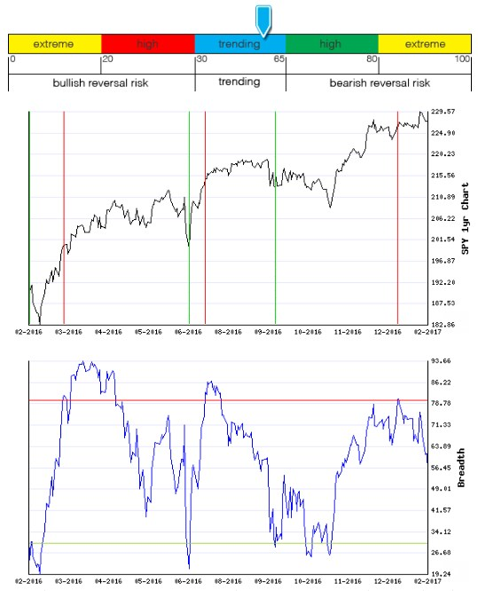 Stocks Trade Signals - Page 12 Breadt18