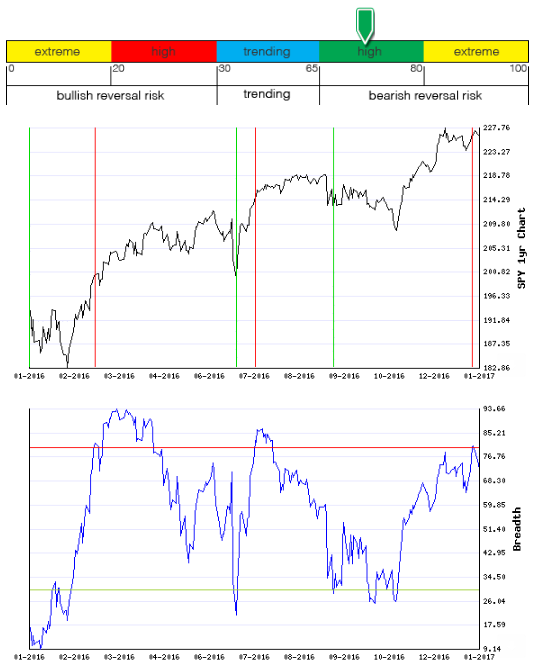 Stocks Trade Signals - Page 11 Breadt18