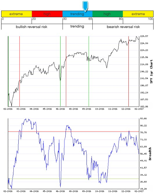 Stocks Trade Signals - Page 12 Breadt19