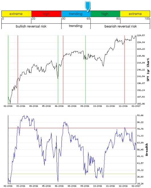 Stocks Trade Signals - Page 12 Breadt20